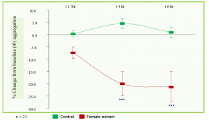 Fruitflow Tomato Extracts Reduce Clots - Dr Sarah Brewer