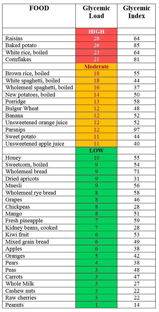 A Beginner's Guide to the Low-Glycemic Diet